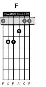 F dur Gitarrenakkord Gitarrengriff, Gitarre lernen, Akkorde, Akkorde Gitarre, Alle Gitarrenakkorde, Alle Gitarrengriffe, Gitarre, Gitarre lernen, Gitarre lernen für Anfänger, Gitarre lernen kostenlos, Gitarre lernen online, Gitarre lernen Video kostenlos, Gitarre lernen Videokurs, Gitarrenakkorde, Gitarrenakkorde pdf, Gitarrenakkorde Übersicht, Gitarrenakkord, Gitarrengriff, Gitarrengriffe, Gitarrengriffe pdf, Gitarrengriffe Übersicht, Gitarrenkurs, Gitarrenkurs online, Gitarrenkurs online kostenlos, Gitarre spielen lernen, Gitarre spielen lernen für Anfänger, Gitarre spielen lernen kostenlos, Gitarre spielen lernen online, Gitarre spielen lernen Videokurs, Griffe, Griffe Gitarre, Liedbegleitung, Liedbegleitung Gitarre, Schlagmuster, Schlagmuster Gitarre, Zupfmuster, Zupfmuster Gitarre, Lagerfeuer Gitarre, Gitarre eBook, eBook Gitarre lernen, eBook Gitarre spielen, eBook Gitarre spielen lernen