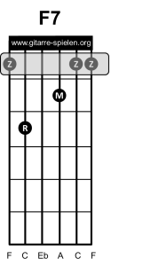 F7 Gitarrenakkord Gitarrengriff, Gitarre lernen, Akkorde, Akkorde Gitarre, Alle Gitarrenakkorde, Alle Gitarrengriffe, Gitarre, Gitarre lernen, Gitarre lernen für Anfänger, Gitarre lernen kostenlos, Gitarre lernen online, Gitarre lernen Video kostenlos, Gitarre lernen Videokurs, Gitarrenakkorde, Gitarrenakkorde pdf, Gitarrenakkorde Übersicht, Gitarrenakkord, Gitarrengriff, Gitarrengriffe, Gitarrengriffe pdf, Gitarrengriffe Übersicht, Gitarrenkurs, Gitarrenkurs online, Gitarrenkurs online kostenlos, Gitarre spielen lernen, Gitarre spielen lernen für Anfänger, Gitarre spielen lernen kostenlos, Gitarre spielen lernen online, Gitarre spielen lernen Videokurs, Griffe, Griffe Gitarre, Liedbegleitung, Liedbegleitung Gitarre, Schlagmuster, Schlagmuster Gitarre, Zupfmuster, Zupfmuster Gitarre, Lagerfeuer Gitarre, Gitarre eBook, eBook Gitarre lernen, eBook Gitarre spielen, eBook Gitarre spielen lernen